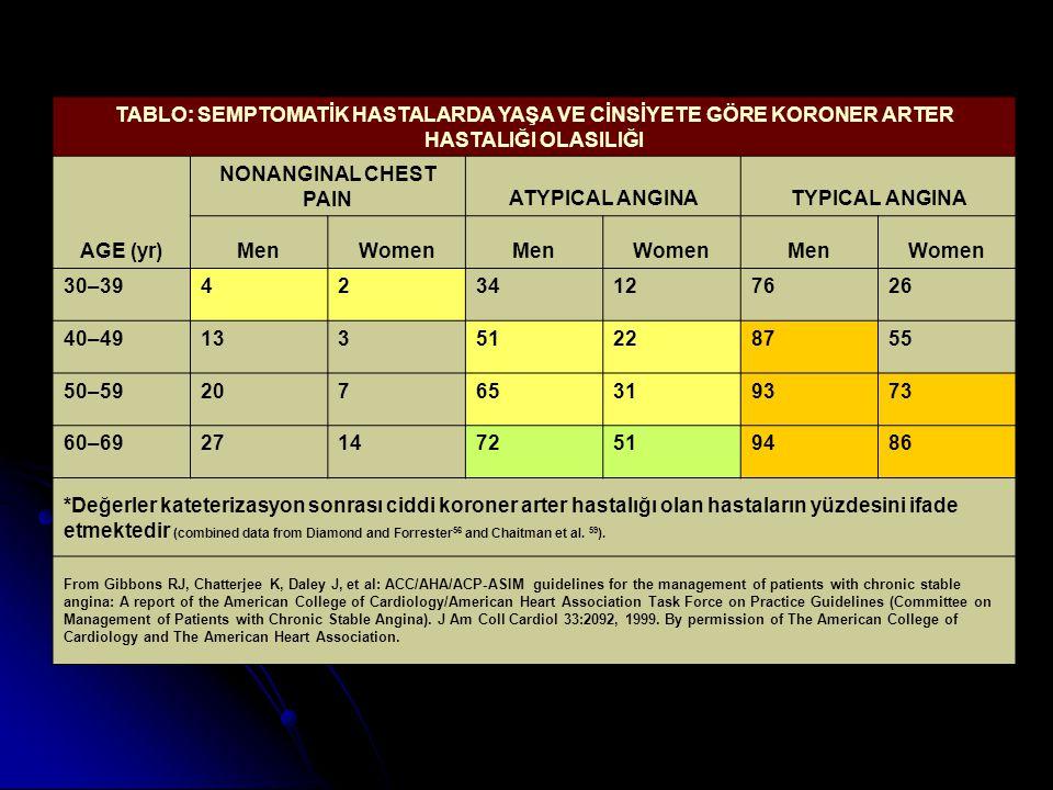 TABLO: SEMPTOMATİK HASTALARDA YAŞA VE CİNSİYETE GÖRE KORONER ARTER HASTALIĞI OLASILIĞI
