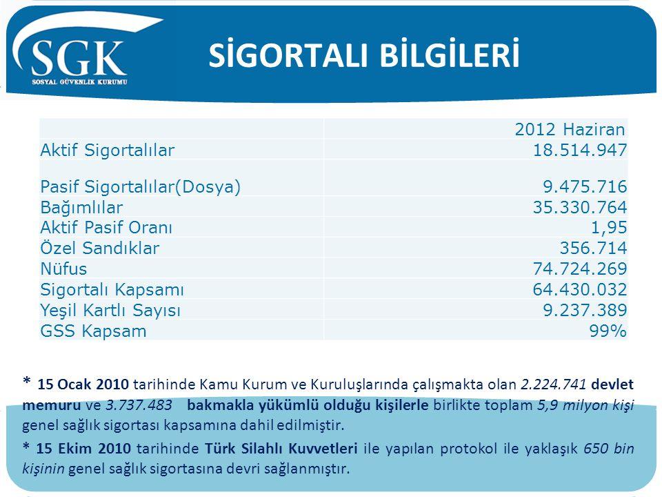 SİGORTALI BİLGİLERİ 2012 Haziran. Aktif Sigortalılar. 18.514.947. Pasif Sigortalılar(Dosya) 9.475.716.