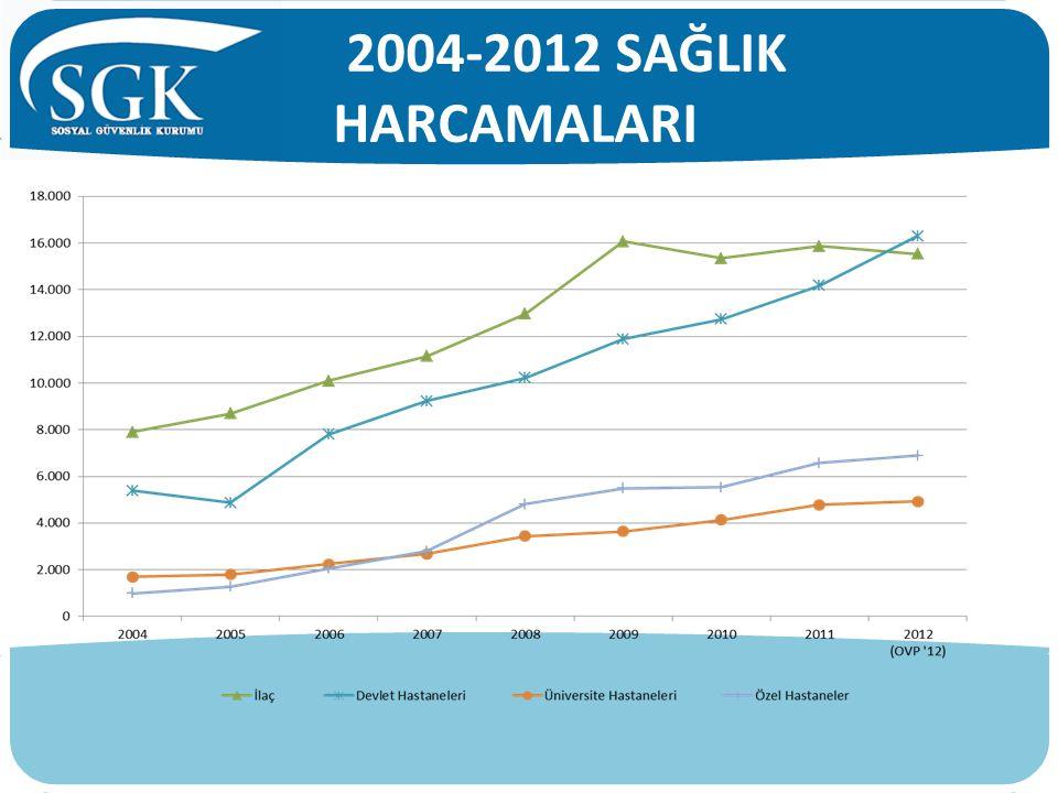 2004-2012 SAĞLIK HARCAMALARI