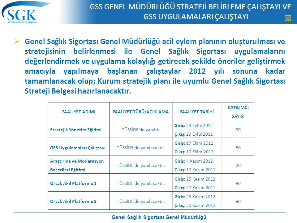FAALİYET TÜRÜ/AÇIKLAMA Genel Sağlık Sigortası Genel Müdürlüğü