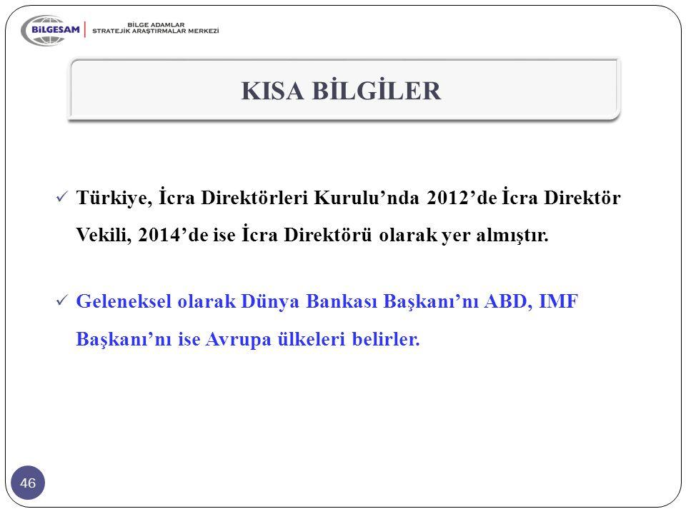 KISA BİLGİLER Türkiye, İcra Direktörleri Kurulu'nda 2012'de İcra Direktör Vekili, 2014'de ise İcra Direktörü olarak yer almıştır.