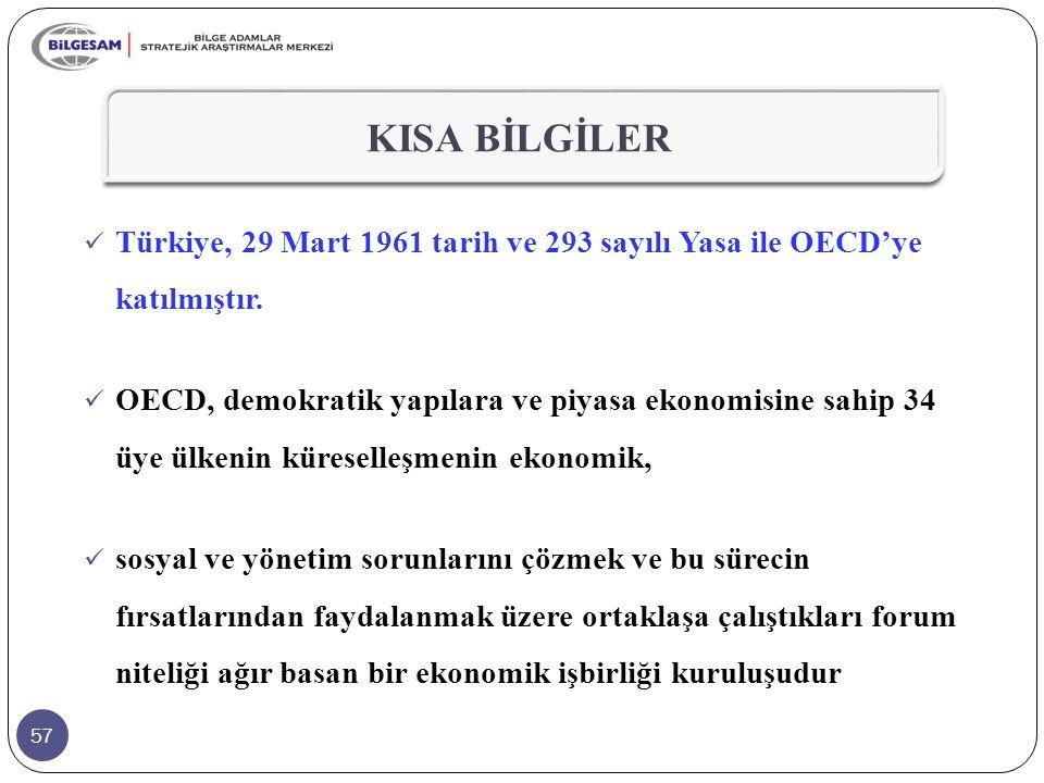 KISA BİLGİLER Türkiye, 29 Mart 1961 tarih ve 293 sayılı Yasa ile OECD'ye katılmıştır.