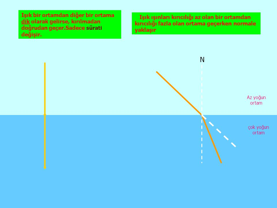 Işık bir ortamdan diğer bir ortama dik olarak gelirse, kırılmadan doğrudan geçer.Sadece sürati değişir.