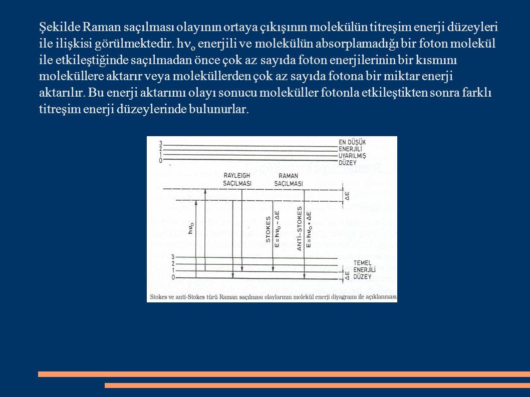 Şekilde Raman saçılması olayının ortaya çıkışının molekülün titreşim enerji düzeyleri ile ilişkisi görülmektedir.
