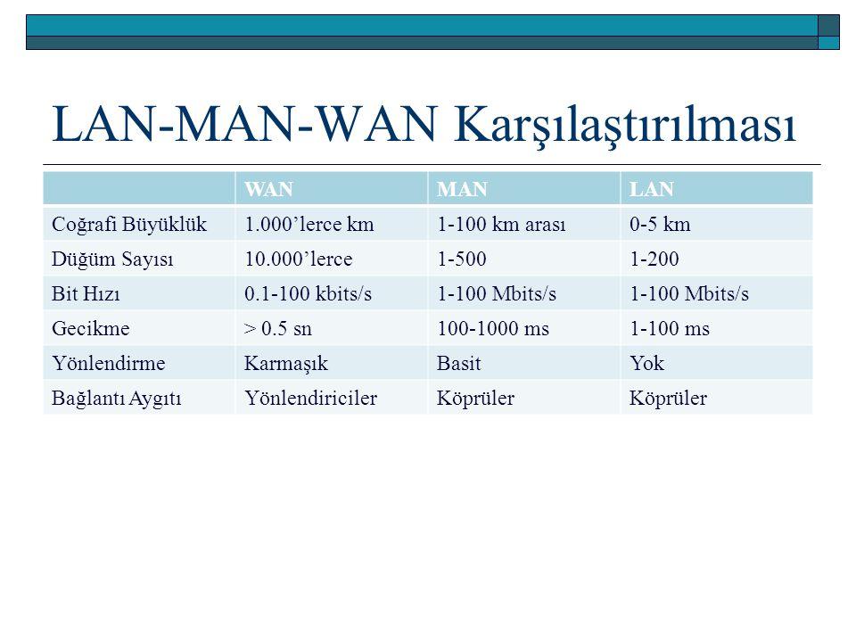 LAN-MAN-WAN Karşılaştırılması