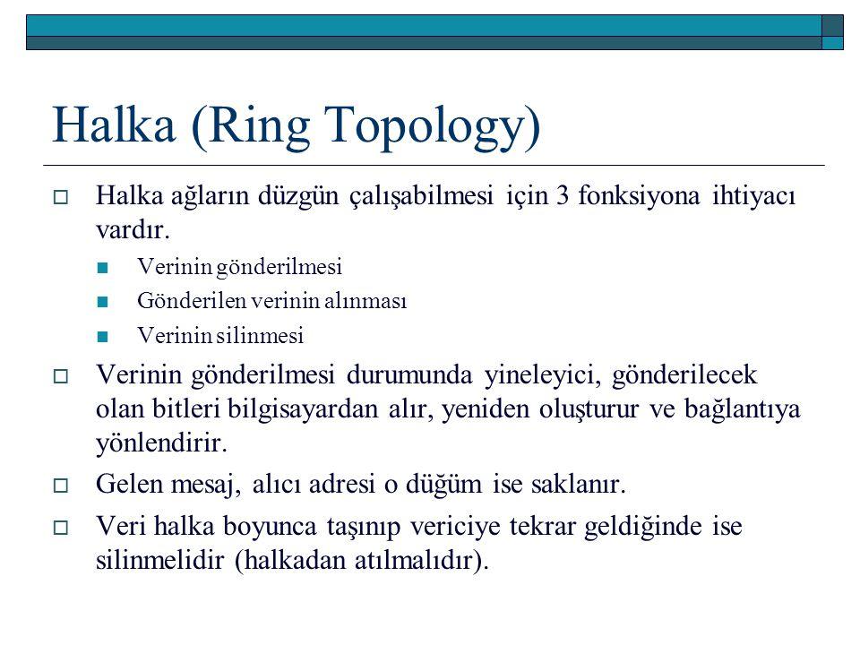 Halka (Ring Topology) Halka ağların düzgün çalışabilmesi için 3 fonksiyona ihtiyacı vardır. Verinin gönderilmesi.