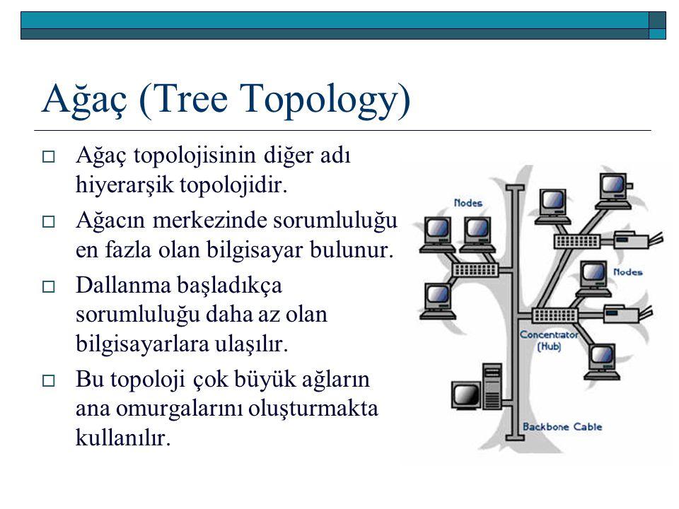 Ağaç (Tree Topology) Ağaç topolojisinin diğer adı hiyerarşik topolojidir. Ağacın merkezinde sorumluluğu en fazla olan bilgisayar bulunur.