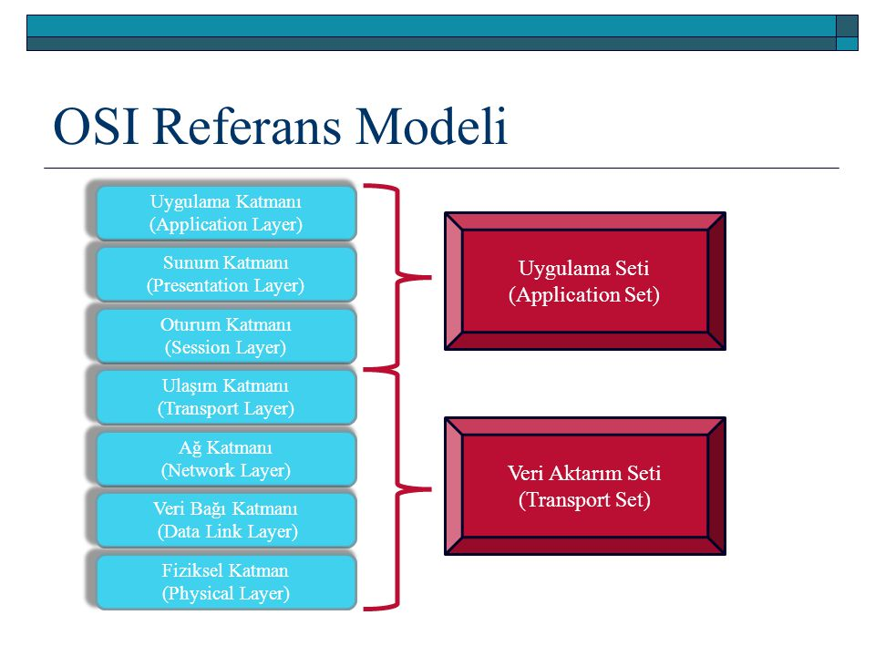 OSI Referans Modeli Uygulama Seti (Application Set)