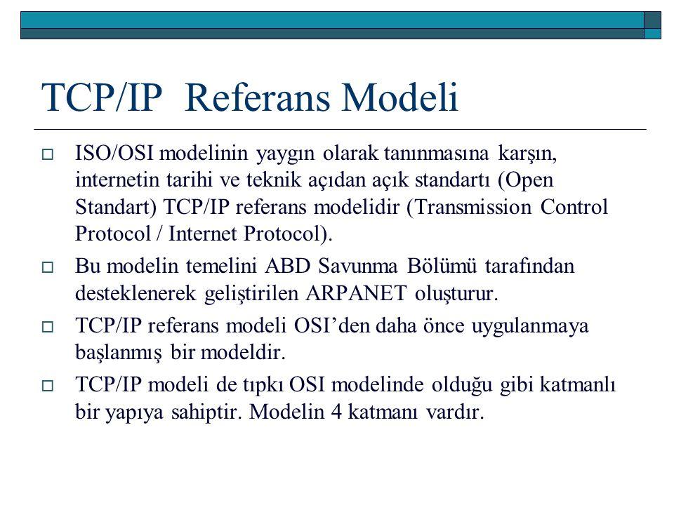 TCP/IP Referans Modeli