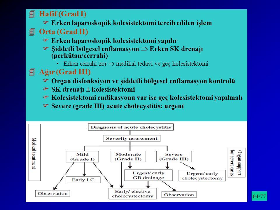 Hafif (Grad I) Orta (Grad II) Ağır (Grad III)