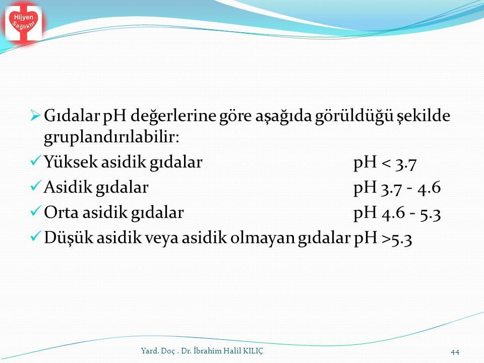 Yüksek asidik gıdalar pH < 3.7 Asidik gıdalar pH 3.7 - 4.6