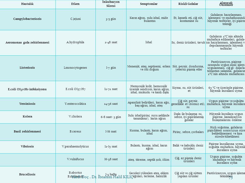 Aeromonas gıda zehirlenmesi E.coli OI57:H7 infeksiyonu