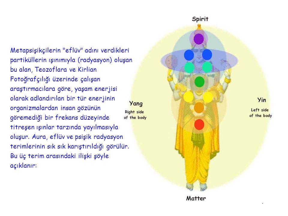 Metapsişikçilerin eflüv adını verdikleri partiküllerin ışınımıyla (radyasyon) oluşan bu alan, Teozoflara ve Kirlian Fotoğrafçılığı üzerinde çalışan araştırmacılara göre, yaşam enerjisi olarak adlandırılan bir tür enerjinin organizmalardan insan gözünün göremediği bir frekans düzeyinde titreşen ışınlar tarzında yayılmasıyla oluşur. Aura, eflüv ve psişik radyasyon terimlerinin sık sık karıştırıldığı görülür. Bu üç terim arasındaki ilişki şöyle açıklanır:
