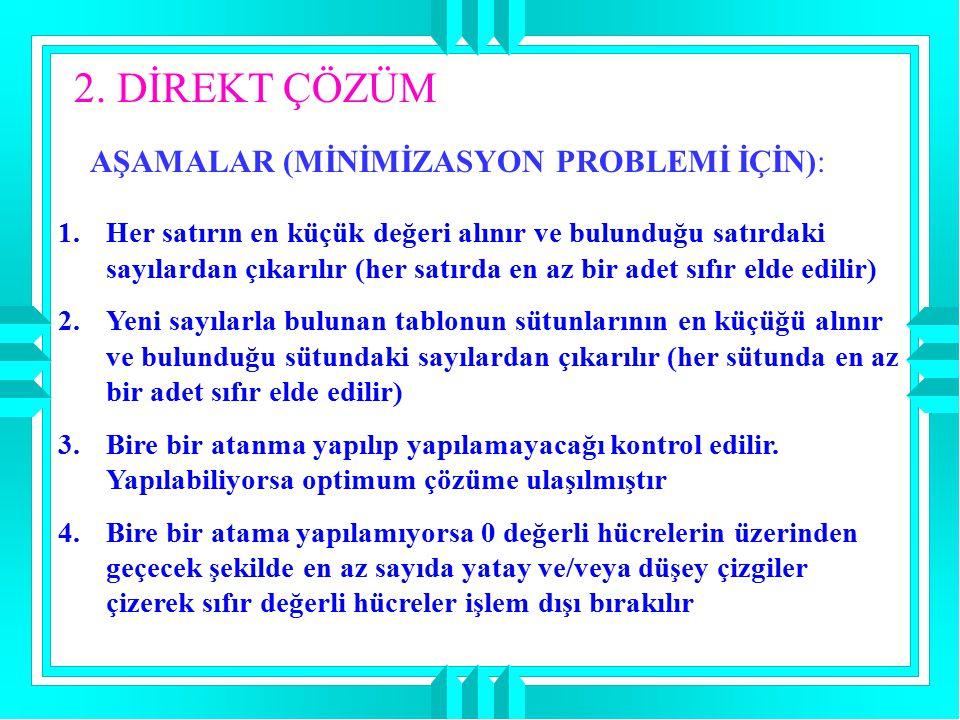 2. DİREKT ÇÖZÜM AŞAMALAR (MİNİMİZASYON PROBLEMİ İÇİN):