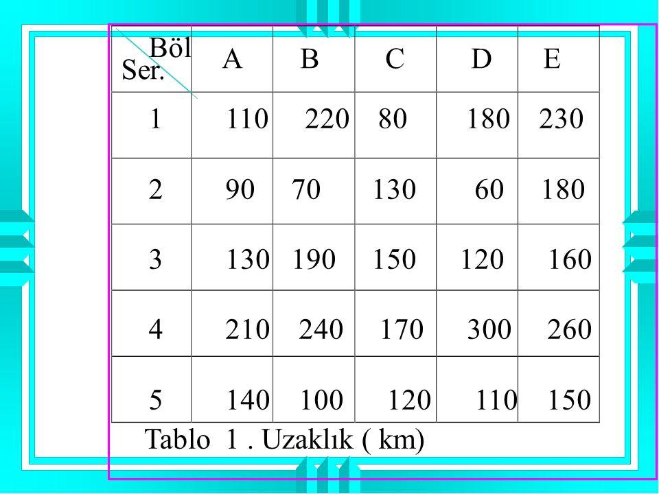 Böl A B C D E. Ser. 1. 2. 3. 4. 5. 110 220 80 180 230.