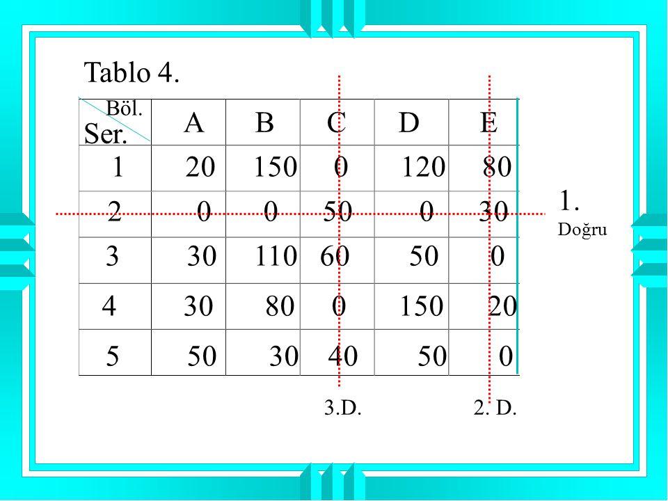 Tablo 4. Böl. A B C D E. Ser. 1 20 150 0 120 80.