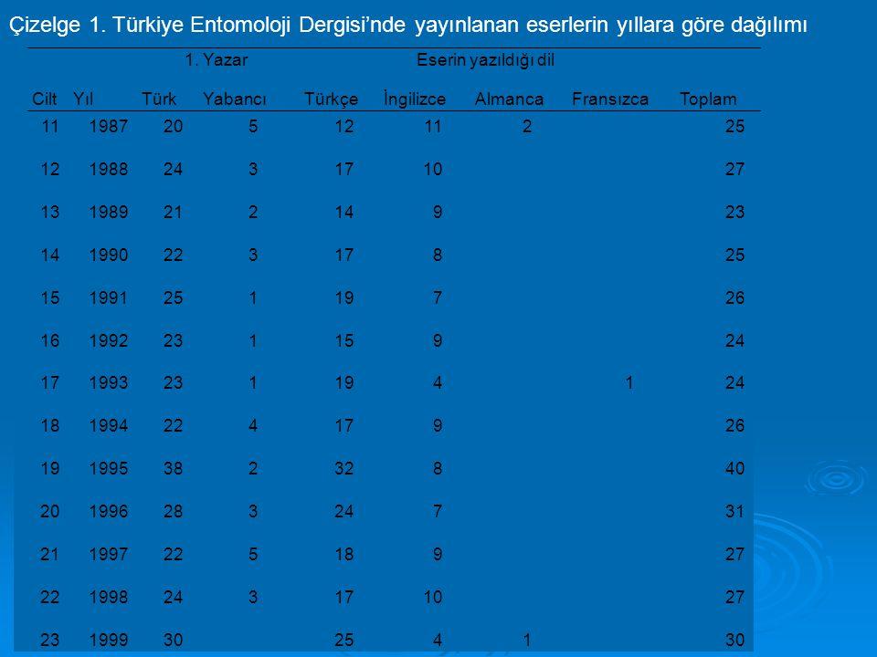 Çizelge 1. Türkiye Entomoloji Dergisi'nde yayınlanan eserlerin yıllara göre dağılımı