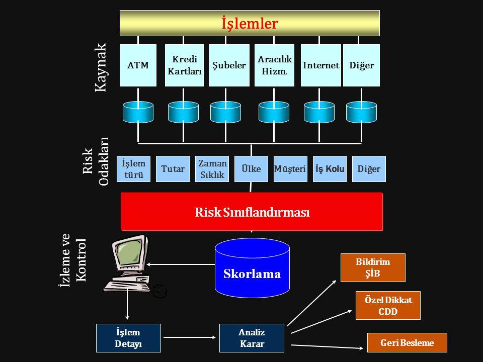 İşlemler Kaynak Risk Odakları Risk Sınıflandırması İzleme ve Kontrol