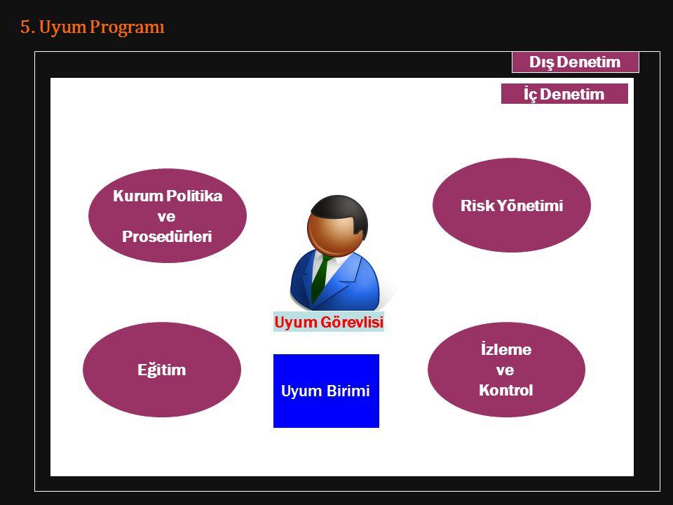 5. Uyum Programı Dış Denetim İç Denetim Risk Yönetimi Kurum Politika