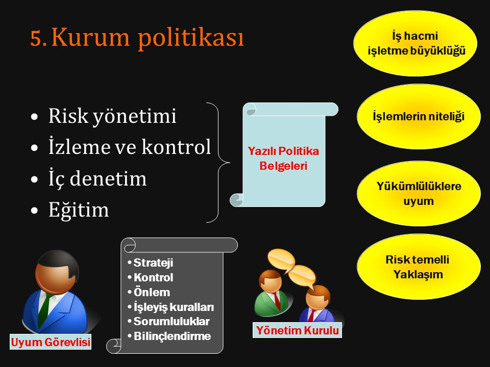 5. Kurum politikası Risk yönetimi İzleme ve kontrol İç denetim Eğitim