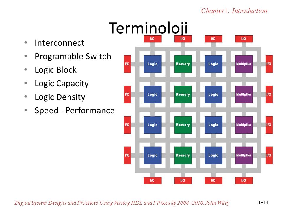 Terminoloji Interconnect Programable Switch Logic Block Logic Capacity