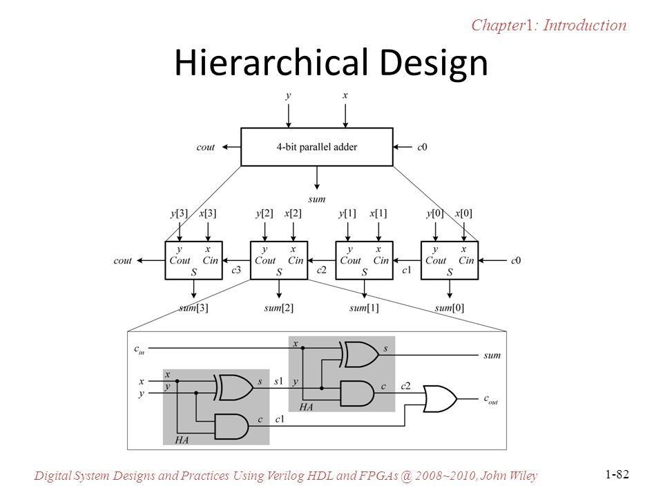 Hierarchical Design