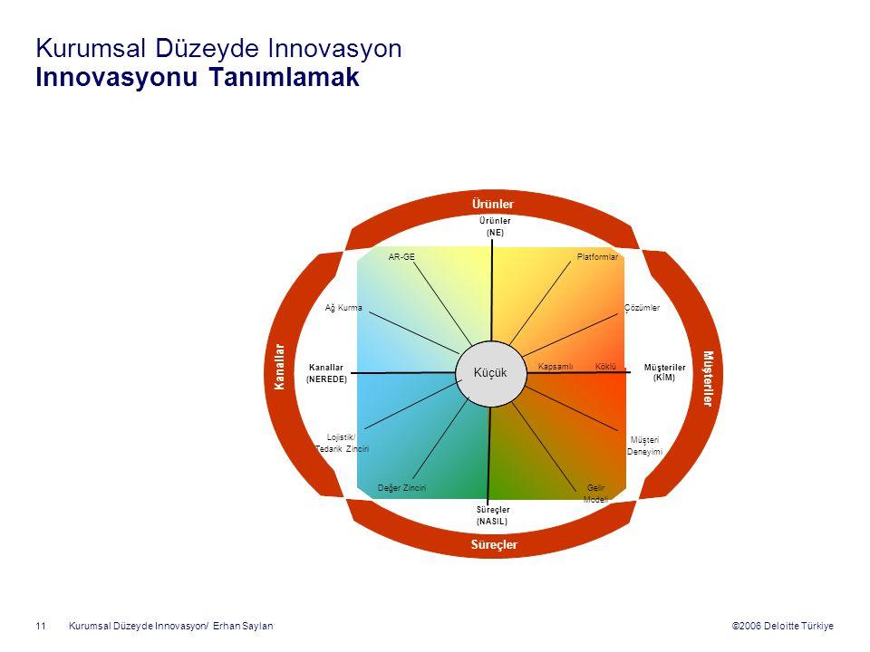 Kurumsal Düzeyde Innovasyon Innovasyonu Tanımlamak