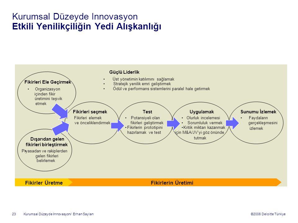 Kurumsal Düzeyde Innovasyon Etkili Yenilikçiliğin Yedi Alışkanlığı