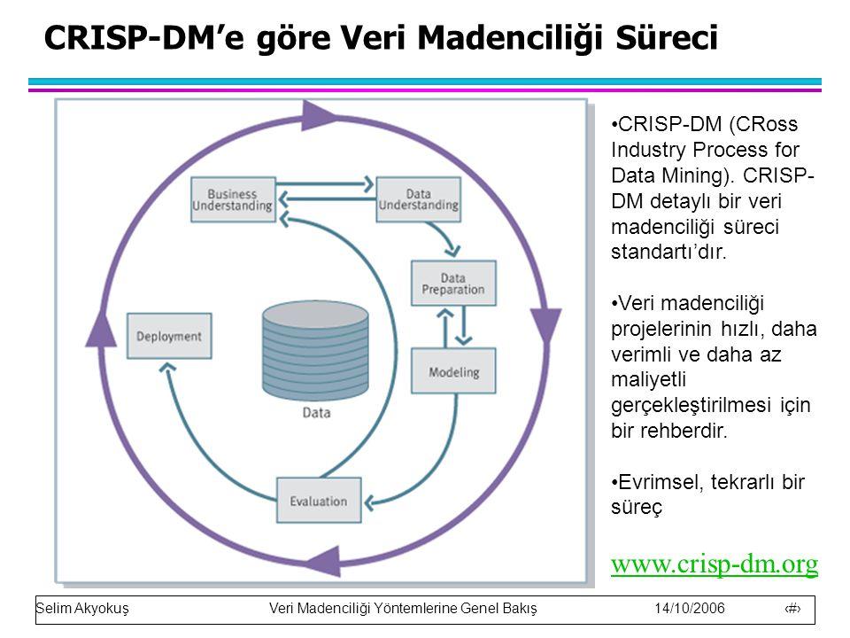 CRISP-DM'e göre Veri Madenciliği Süreci
