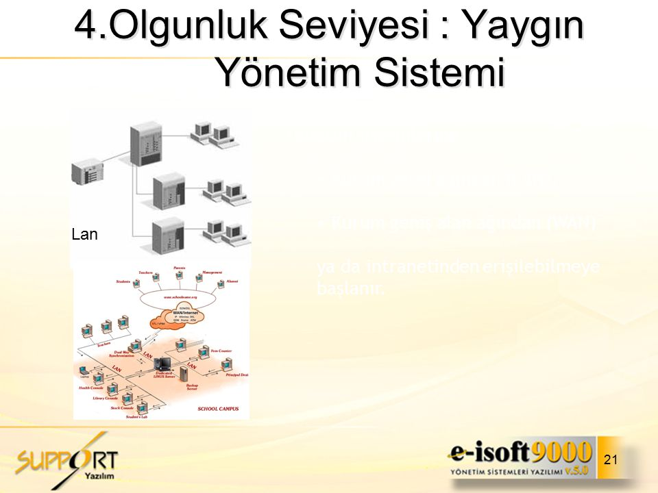 4.Olgunluk Seviyesi : Yaygın Yönetim Sistemi