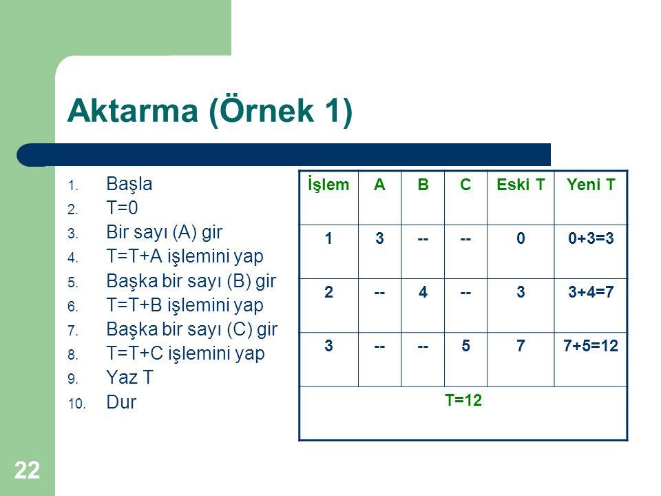 Aktarma (Örnek 1) Başla T=0 Bir sayı (A) gir T=T+A işlemini yap
