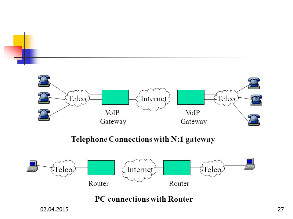 Telephone Connections with N:1 gateway