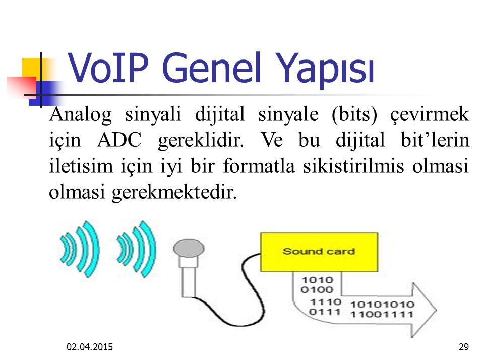 VoIP Genel Yapısı