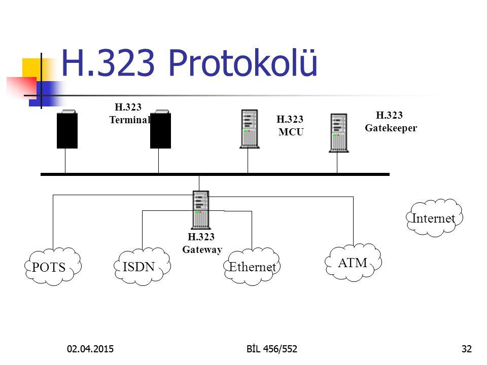H.323 Protokolü Internet ATM POTS ISDN Ethernet H.323 Terminal H.323