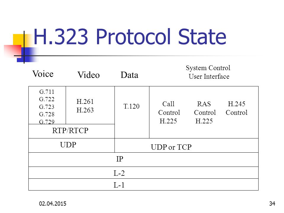 H.323 Protocol State Voice Video Data RTP/RTCP UDP UDP or TCP IP L-2