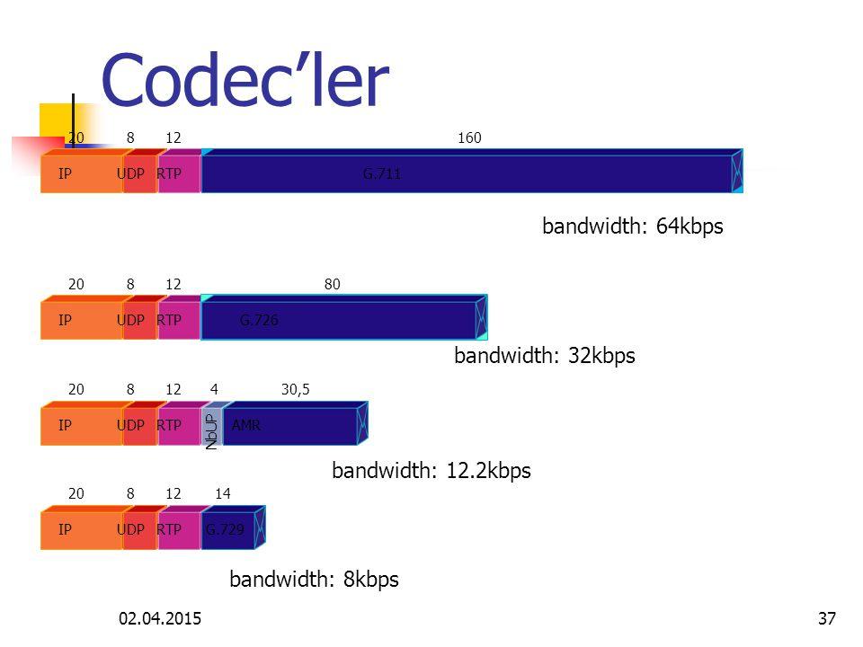 Codec'ler bandwidth: 64kbps bandwidth: 32kbps bandwidth: 12.2kbps