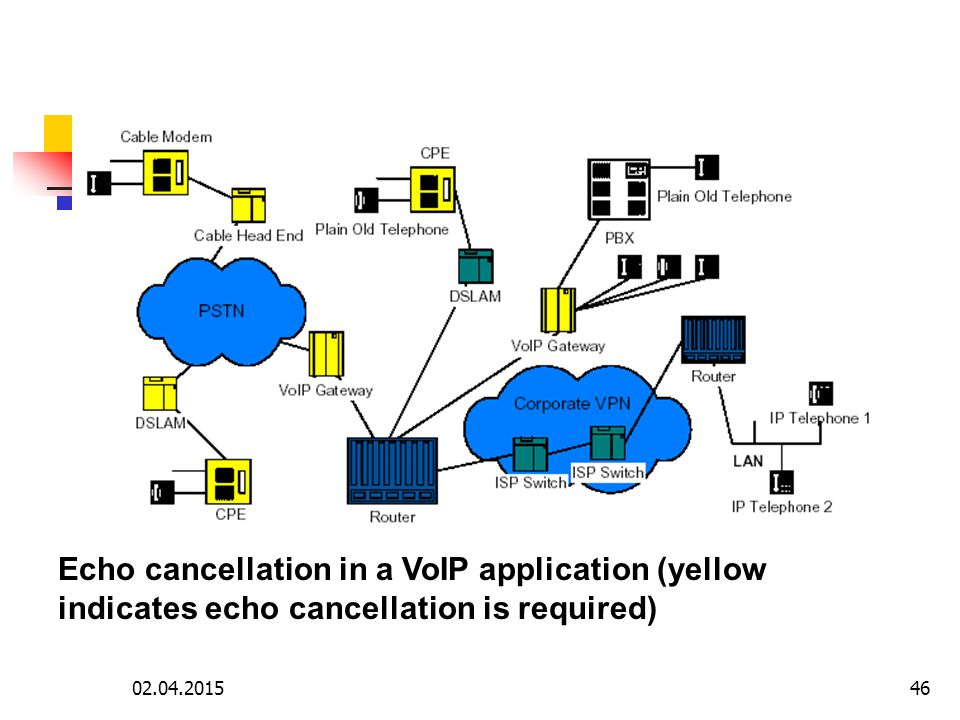 Echo cancellation in a VoIP application (yellow indicates echo cancellation is required)