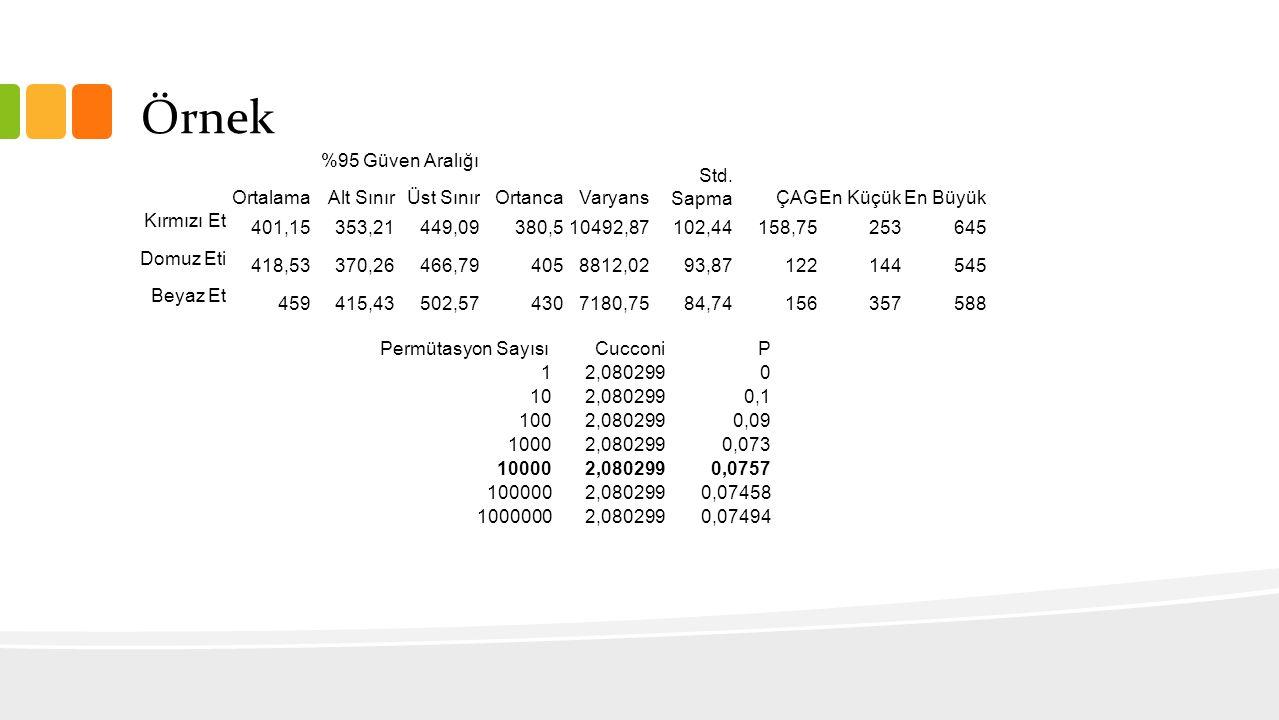 Örnek Ortalama %95 Güven Aralığı Ortanca Varyans Std. Sapma ÇAG