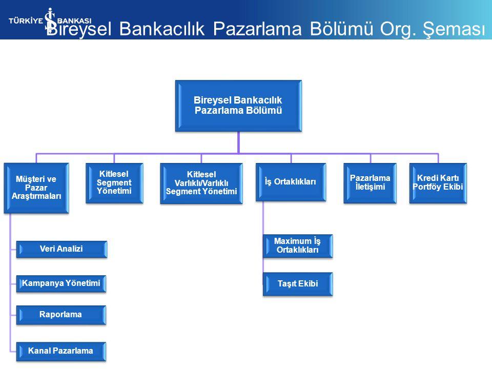 Bireysel Bankacılık Pazarlama Bölümü Org. Şeması