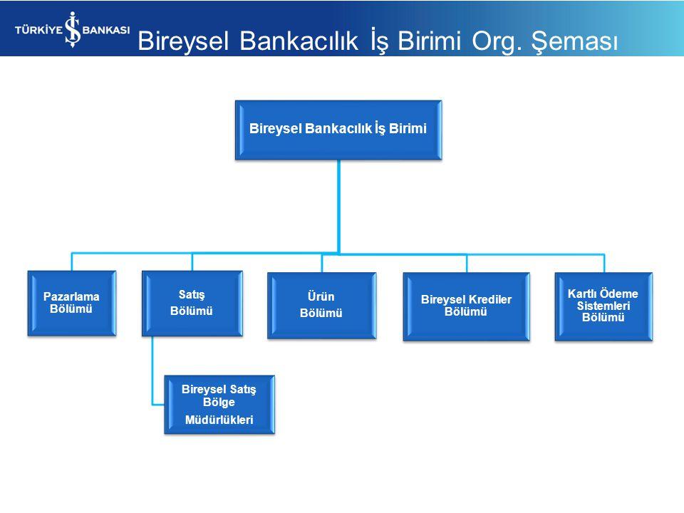 Bireysel Bankacılık İş Birimi Org. Şeması