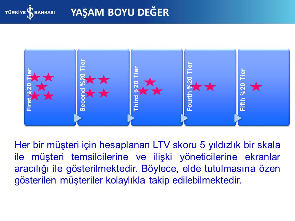 YAŞAM BOYU DEĞER First %20 Tier. Second %20 Tier. Third %20 Tier. Fourth %20 Tier. Fifth %20 Tier.