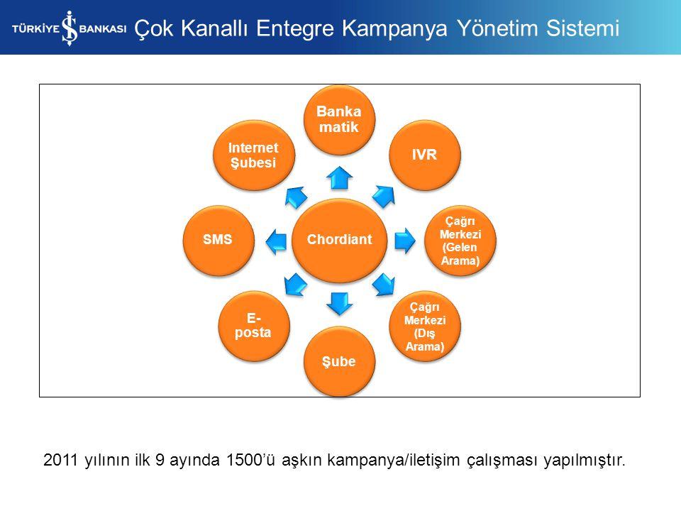 Çağrı Merkezi (Gelen Arama) Çağrı Merkezi (Dış Arama)