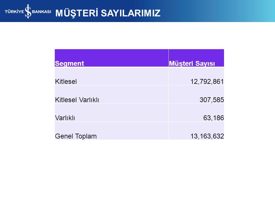 MÜŞTERİ SAYILARIMIZ Segment Müşteri Sayısı Kitlesel 12,792,861