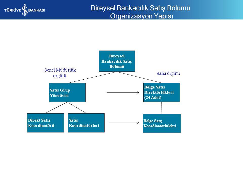 Bireysel Bankacılık Satış Bölümü