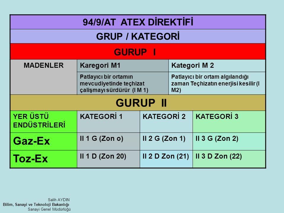 GURUP I GURUP II Gaz-Ex Toz-Ex 94/9/AT ATEX DİREKTİFİ GRUP / KATEGORİ