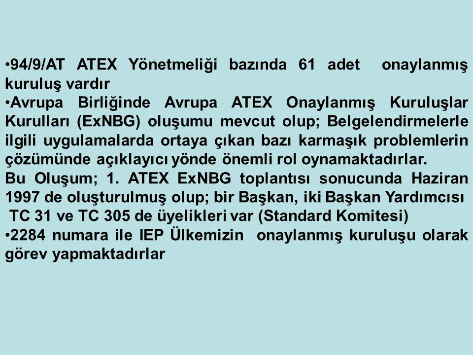 94/9/AT ATEX Yönetmeliği bazında 61 adet onaylanmış kuruluş vardır