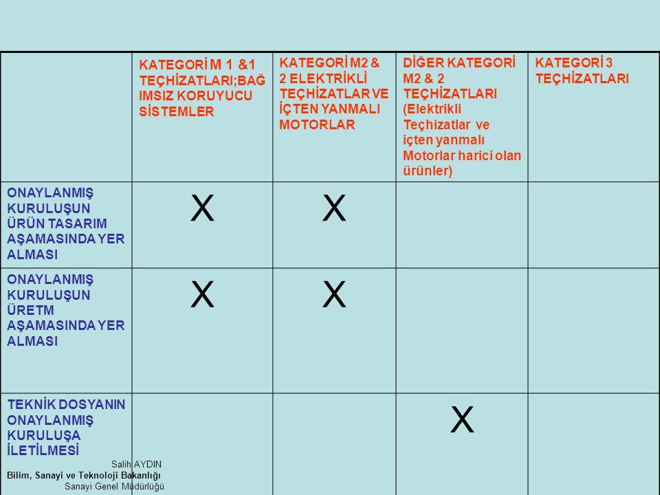 X KATEGORİ M 1 &1 TEÇHİZATLARI;BAĞIMSIZ KORUYUCU SİSTEMLER