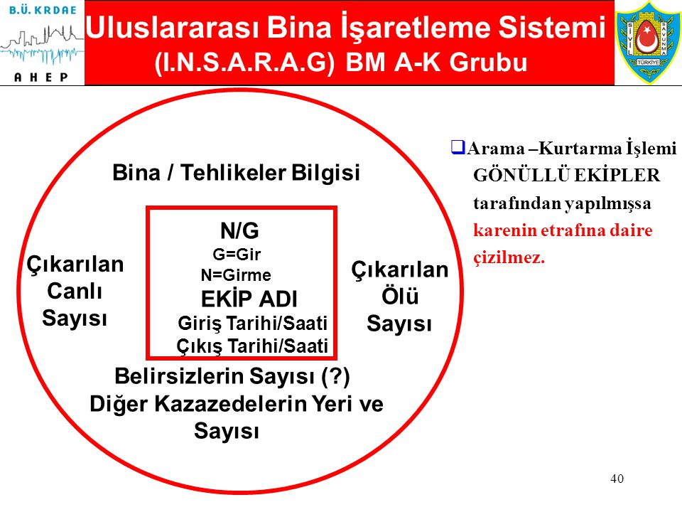Uluslararası Bina İşaretleme Sistemi (I.N.S.A.R.A.G) BM A-K Grubu