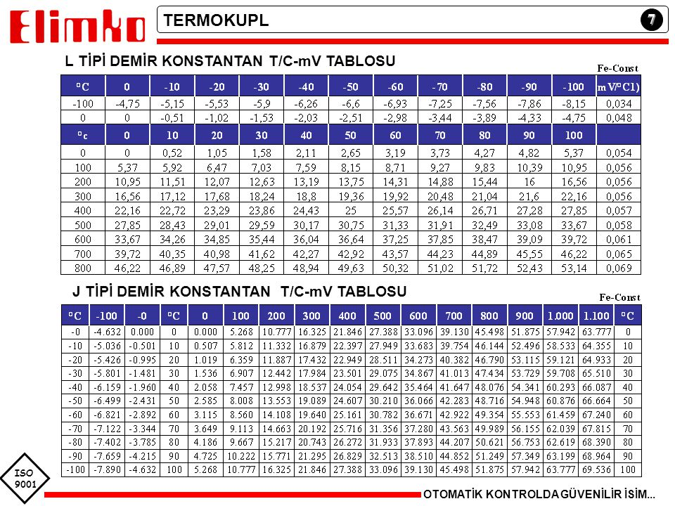 TERMOKUPL 7 L TİPİ DEMİR KONSTANTAN T/C-mV TABLOSU