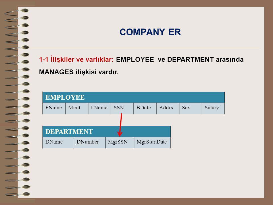COMPANY ER 1-1 İlişkiler ve varlıklar: EMPLOYEE ve DEPARTMENT arasında MANAGES ilişkisi vardır. EMPLOYEE.
